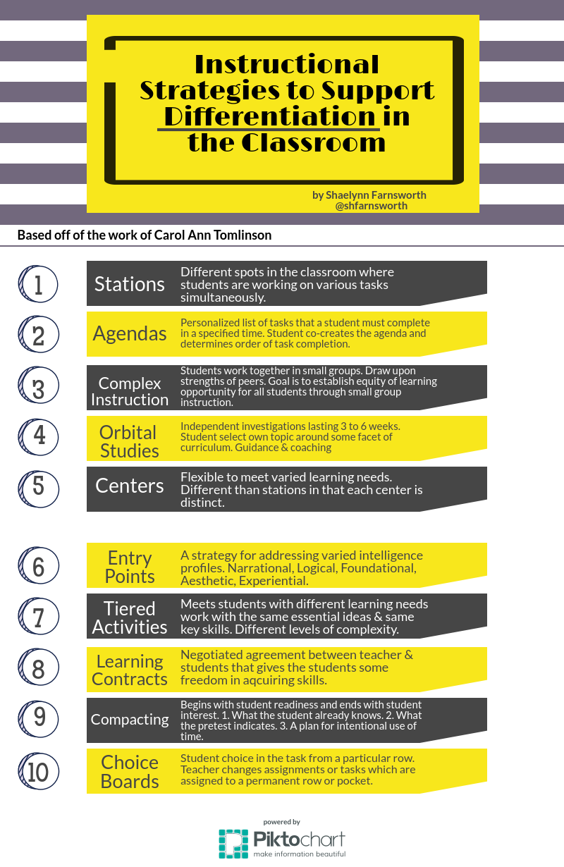 10 Instructional Strategies for the Differentiated Classroom
